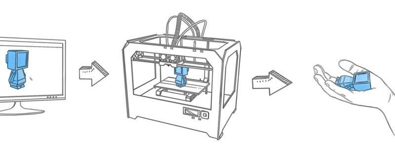 Figure 2. Workflow for 3D printing technology